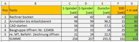 thomas-zehrer-de_spindel_vs_ssd